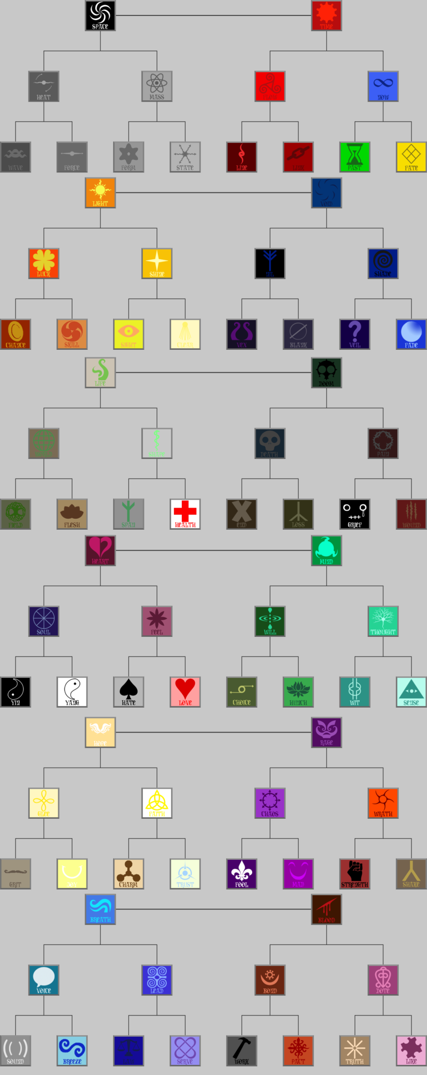 aspect_symbol blood_aspect breath_aspect chart doom_aspect heart_aspect hope_aspect life_aspect light_aspect mind_aspect not_fanart rage_aspect space_aspect time_aspect void_aspect wakraya