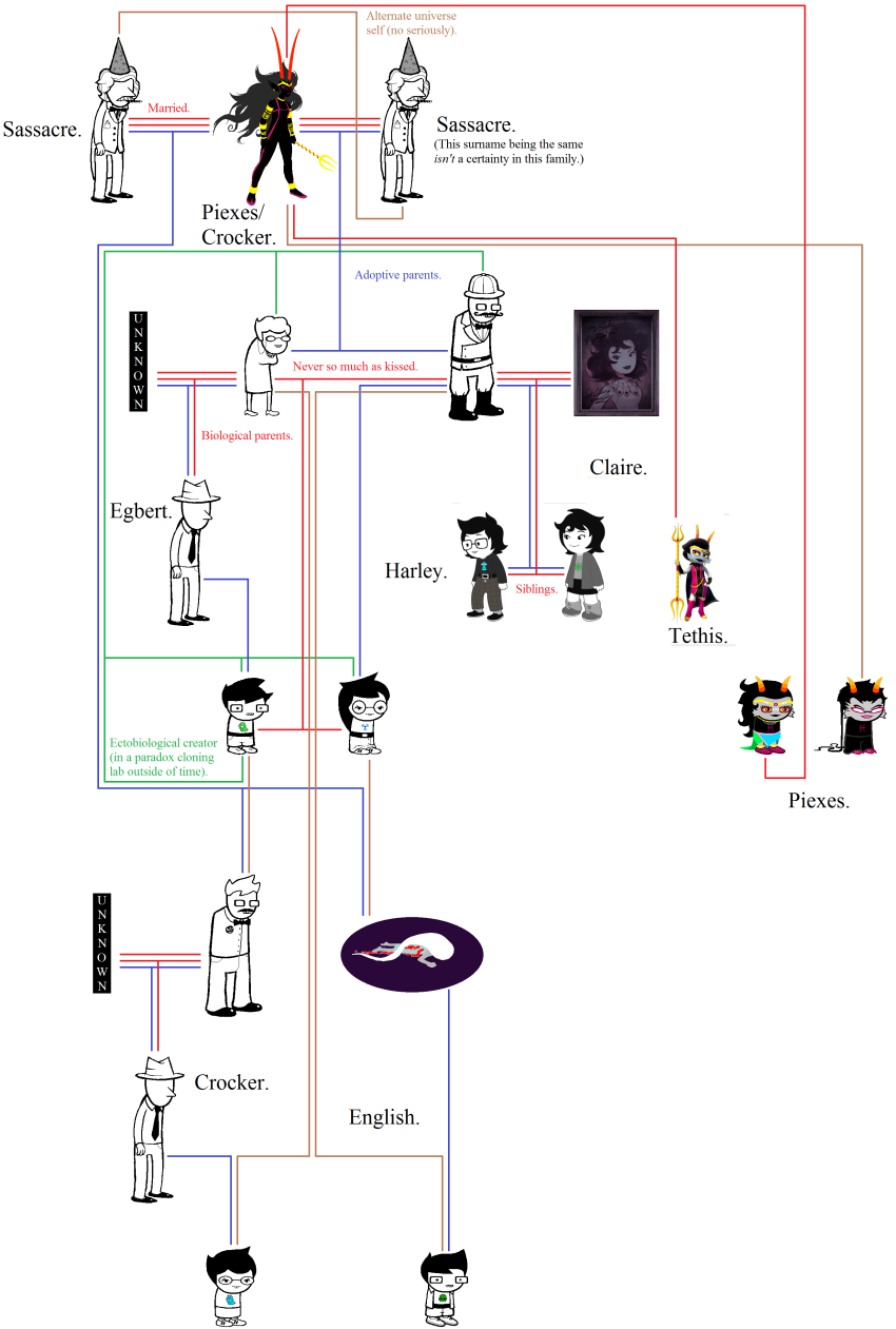 ancestors blood chart colonel_sassacre dad dancestors dream_ghost ectobiology feferi_peixes grandma grandpa her_imperious_condescension hiveswap image_manipulation imperial_trident jade_harley jake_english jane_crocker joey_claire john_egbert jude_harley lordandgodoftheobvious mark_twain meenah_peixes mrs_claire nanna poppop shipping text trizza's_trident trizza_tethis